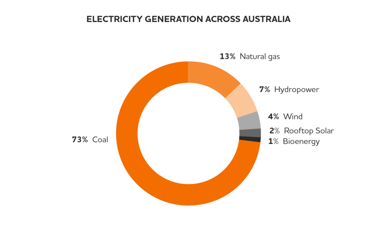 Electricity Generation In Australia Origin Energy
