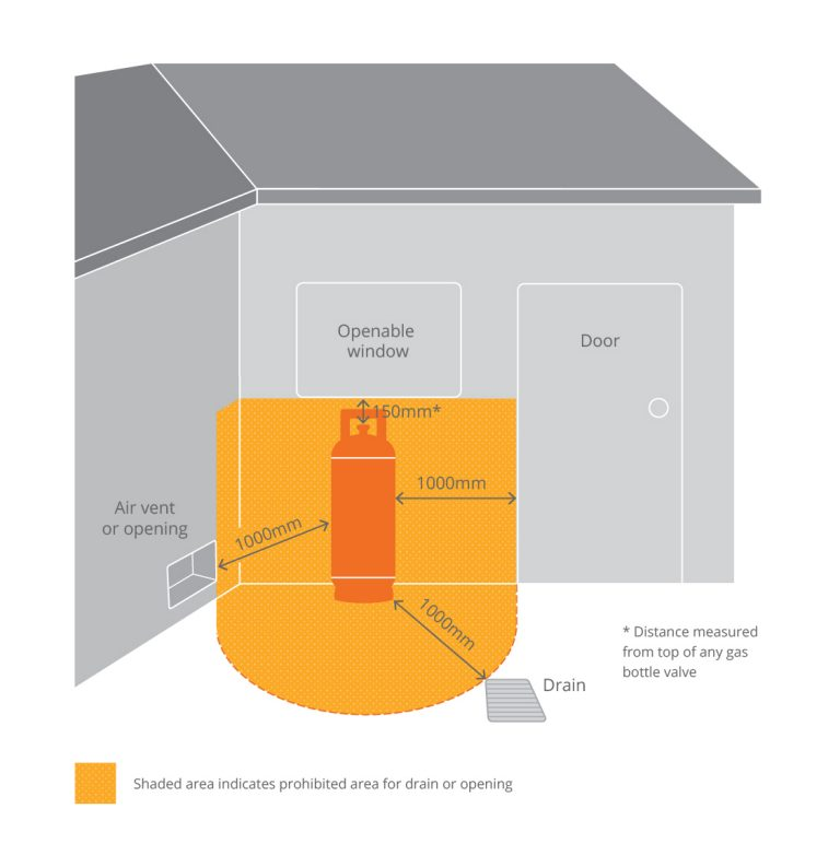minimum-clearance-to-openings-gas-exchange-illustration